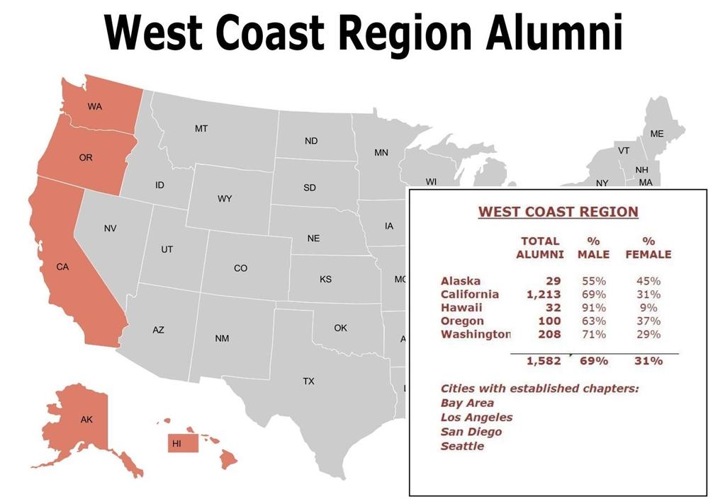 UConnect - West Coast Region